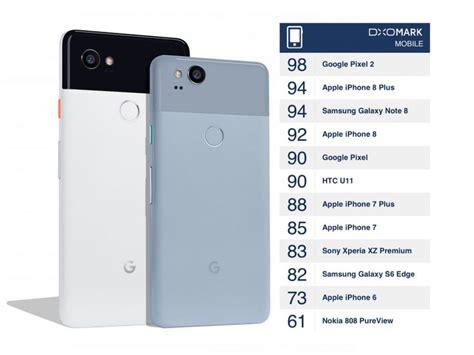single lens google pixel  camera takes top spot  iphone    dxo labs tests macrumors