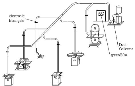 woodwork woodshop dust collection systems  plans