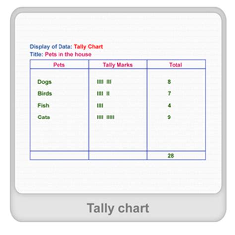 Tally Table by Tally Table Worksheets For Kindergarten Tally Chart