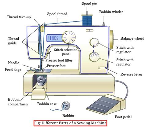 machine layout meaning different parts of a sewing machine