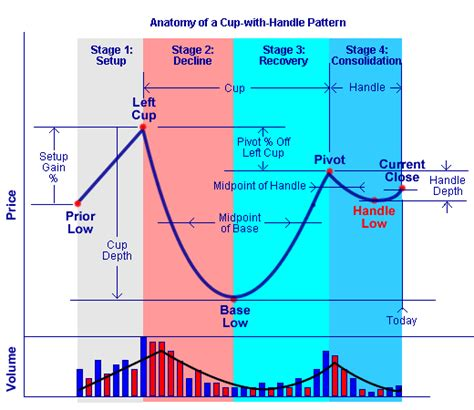 cup and handle pattern volume anatomy of a cup with handle chart pattern