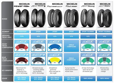 Trial Motorrad Luftdruck by Michelin Pilot Power 3 Tams Webseiten
