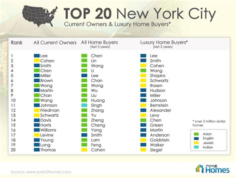 top 50 u s home owner names did your name make the list