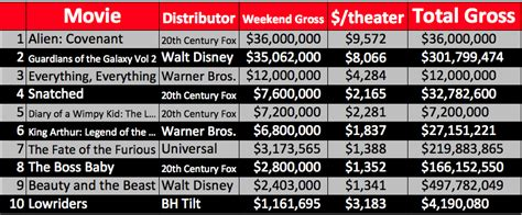 Box Office Results by Lazydog Page 4 Of 61 Your One Stop For All
