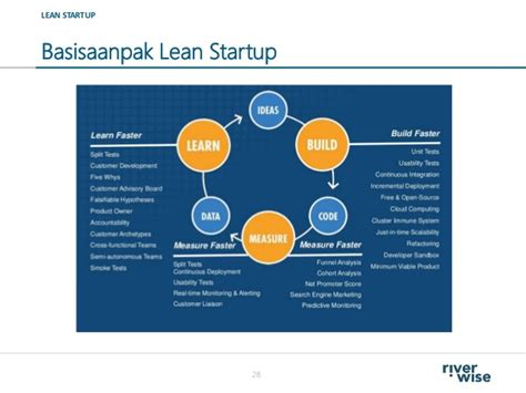 design thinking lean startup intro design thinking lean startup riverwise