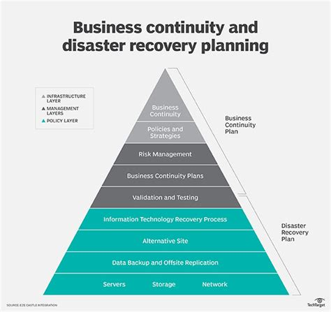 disaster recovery and business continuity plan template business continuity plan it courseworkbook x fc2
