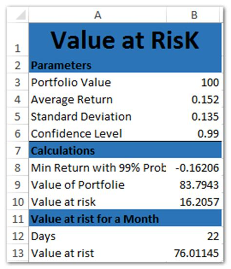 how to create value at risk template in excel