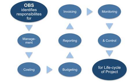 organizational breakdown structure obs template