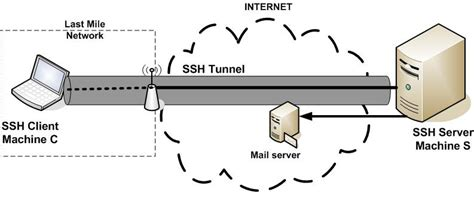 ssh tunneling what is ssh tunneling forwarding techblogsearch