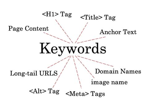 Search Engine Optimization Keywords by On Page Keyword Optimization Is A Key Of