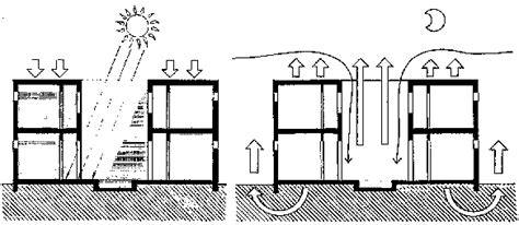 design guidelines for tropical wet and dry climate if houses in the indus valley civilization didn t have