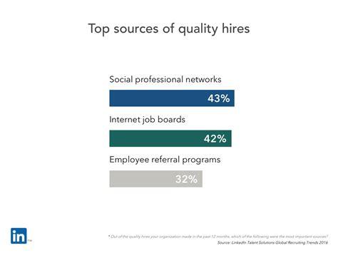 Best Quality Iring Karakter Termurah linkedin 2016 global işe alım trendleri iş ve y 246 netim
