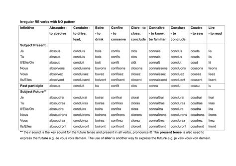 future tense verb pattern search results for present past future tense chart