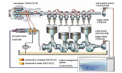 the engine valve technology variable cylinder management variable valve timing system vvt ocv suppliers with oem services
