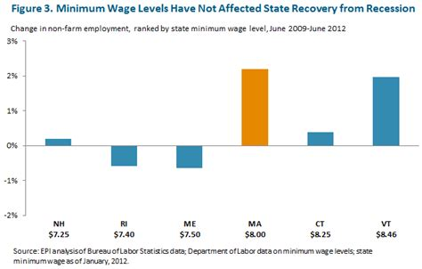 minimum wage increase effects the minimum wage and creation massbudget