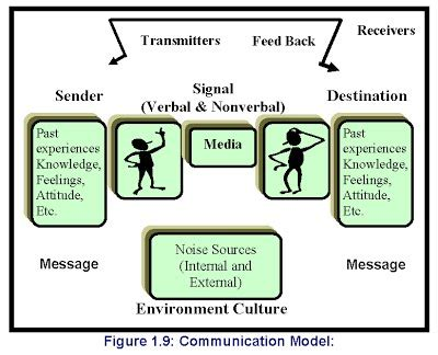interpersonal communication process diagram 6 model language communication 000 114