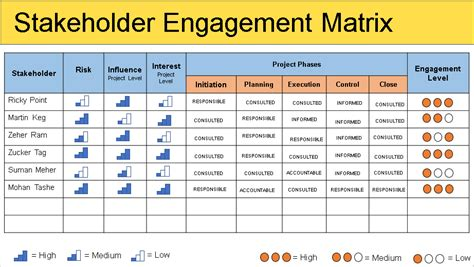 stakeholder management plan template pictures to pin on