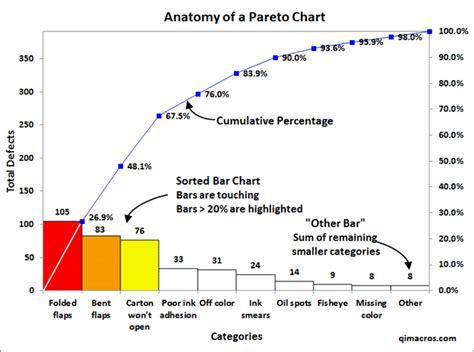 diagramme pareto excel 2007 sort in excel how to sort columns in excel 2007