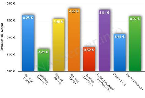 Stromkosten 2 Personen Haushalt Pro Monat 4057 by Stromkosten Single Pro Monat