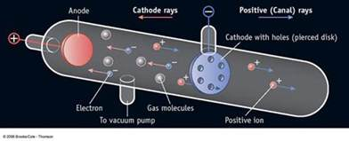 The Discovery Of Proton Cir Room 9 Atoms