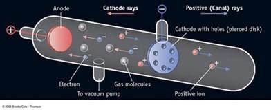 Eugen Goldstein Proton Discovery Cir Room 9 Atoms