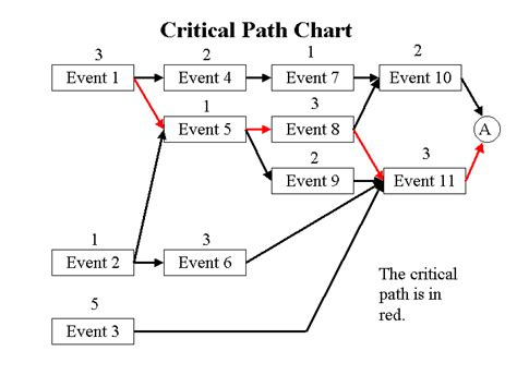 event critical path template critical path analysis template eliolera 18