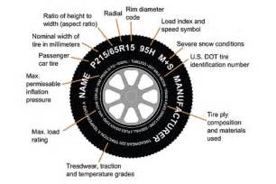 Car Tires Numbers How To Read Your Tire Edmunds