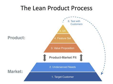 process dan product layout adalah iterative prototyping and feedback for better ux design