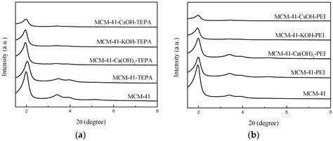 xrd pattern mcm 41 energies free full text promoting effect of inorganic