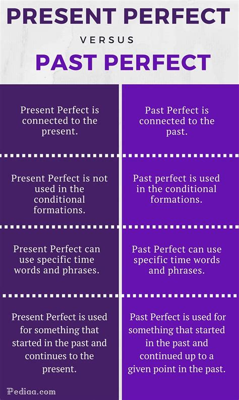 what is the difference between perfect 10 medium ash brown and medium brown difference between present perfect and past perfect