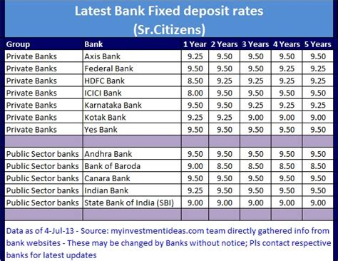 Latest Bank Interest FD rates in India (Jul 2013