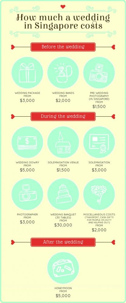 how much does a wedding in singapore cost the average price of banquets photography and more