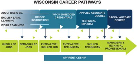 Adult Career Pathways Acp News Learning Path Template