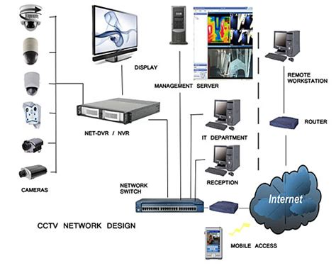 good home network design best free home design idea