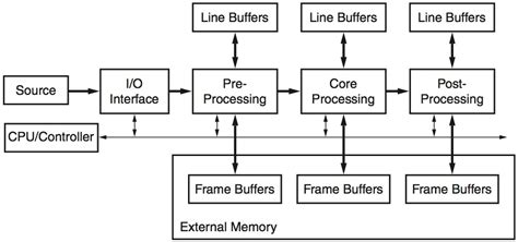 test pattern generator xilinx block diagram of video pattern generator image collections