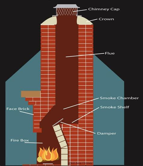 aspira fumi camino 12 best images about fireplace chimney on