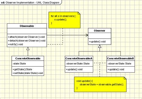 observer pattern stock market observer design pattern in object oriented programming