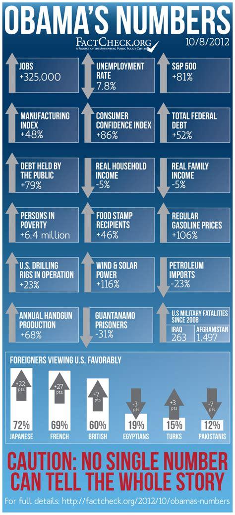bush vs obama statistics 2015 obama vs bush statistics 2015 newhairstylesformen2014 com