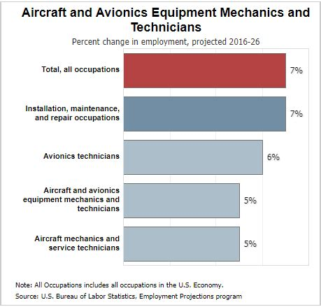 how much do aircraft mechanics make aircraft mechanic salary