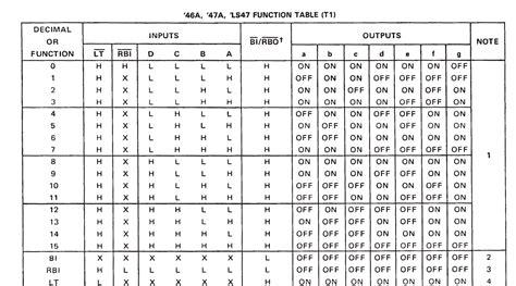 7 Segment Display Table by Converting Positive Logic To Negative Logic 7 Segment