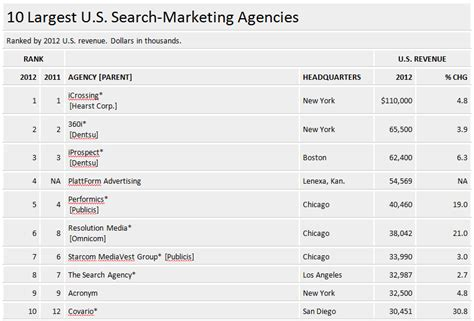 Search Agencies Last Year S Top 3 U S Search Marketing Agencies Continue To Lead In 2013 Report