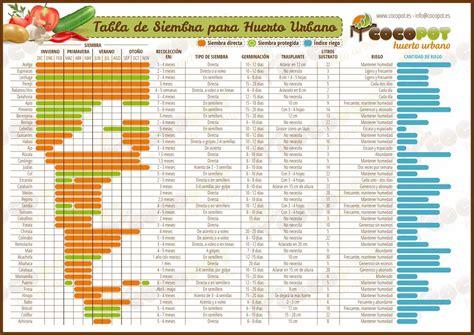 calendario lunar de siembra y trasplantes segn las fases huerto y maceto huerto ecol 243 gico guia y planificaci 243 n de