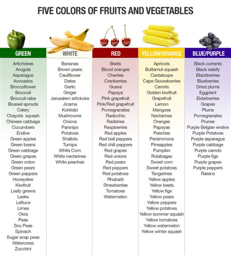 list of fruits and vegetables health benefits and pictures just add cayenne an ode to fruits veggies