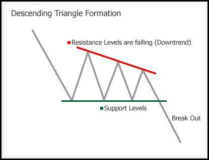 triangle pattern highlights stock indices creating look alike bearish patterns zero