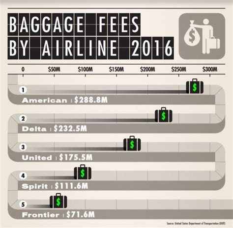 baggage fees for united airlines airlines collected more than 1 billion in baggage fees