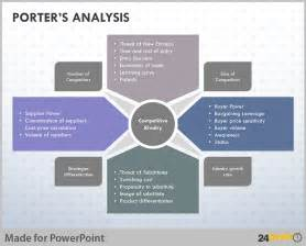 tips to visualise porter analysis model on powerpoint