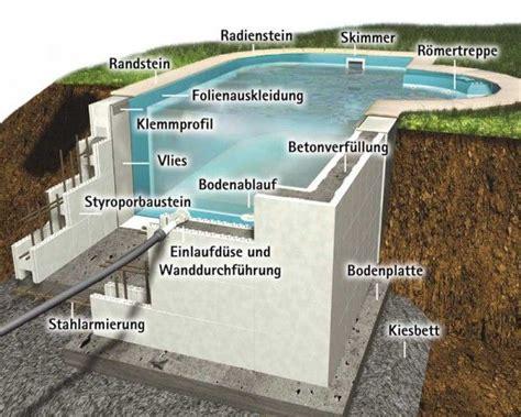 pool selbst bauen pool selber bauen beton suche poolz