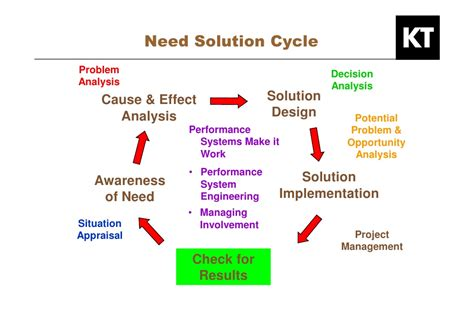 kepner tregoe problem solving template kepner tregoe developing your hr project management skills