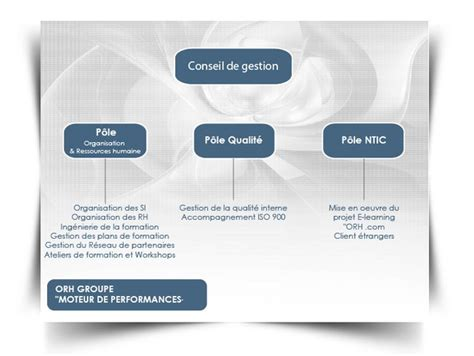 Cabinet Consulting by Cabinet De Conseil Et Formation