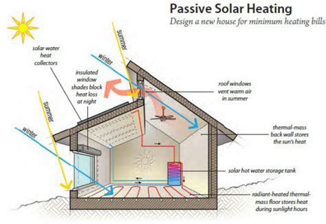 house solar system design passivehaus or passive house signature sustainability